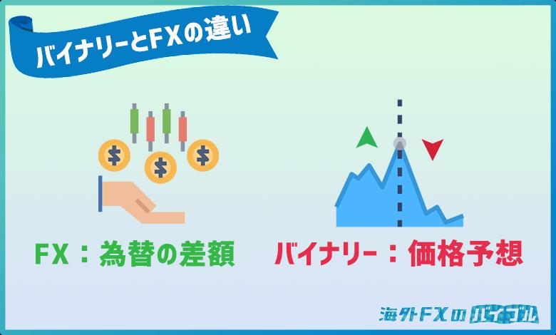 バイナリーオプションとFXとの違い