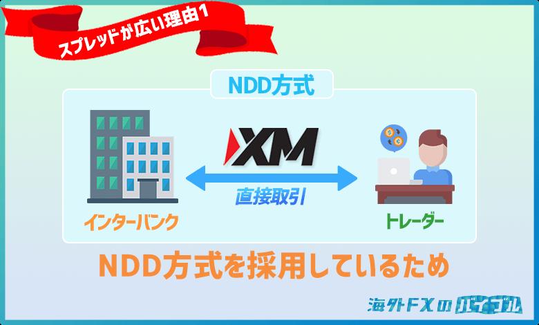 XMではNDD方式を採用しているためスプレッドが広い
