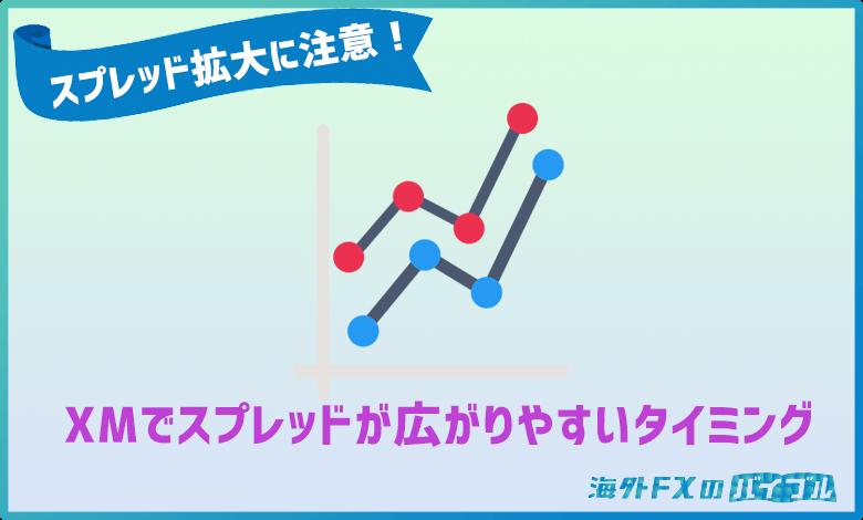 XMFXでスプレッドが開きやすいタイミング・時間帯