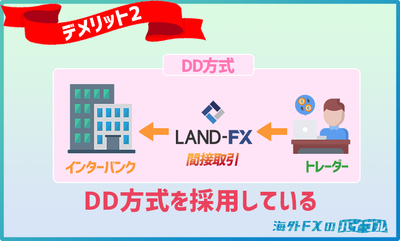 LANDFX(ランドFX)はDD方式を採用