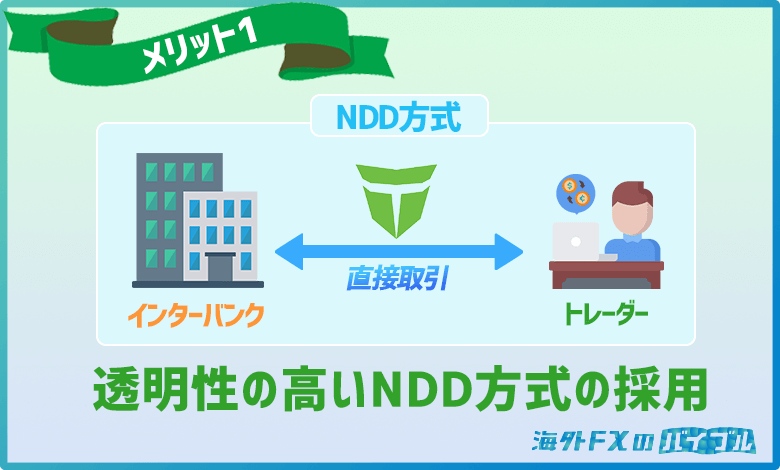TitanFX(タイタンFX)は透明性の高いNDD方式が採用されている