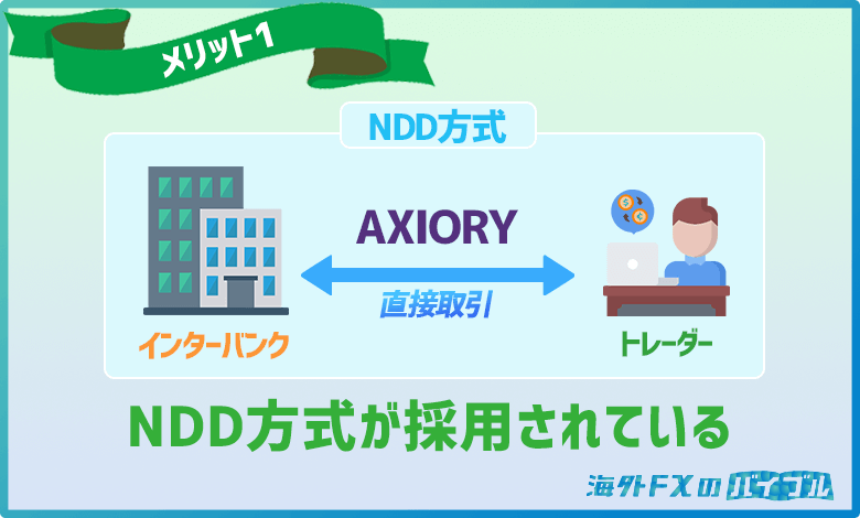 AXIORYはNDD方式を採用しているため取引の透明性が高い