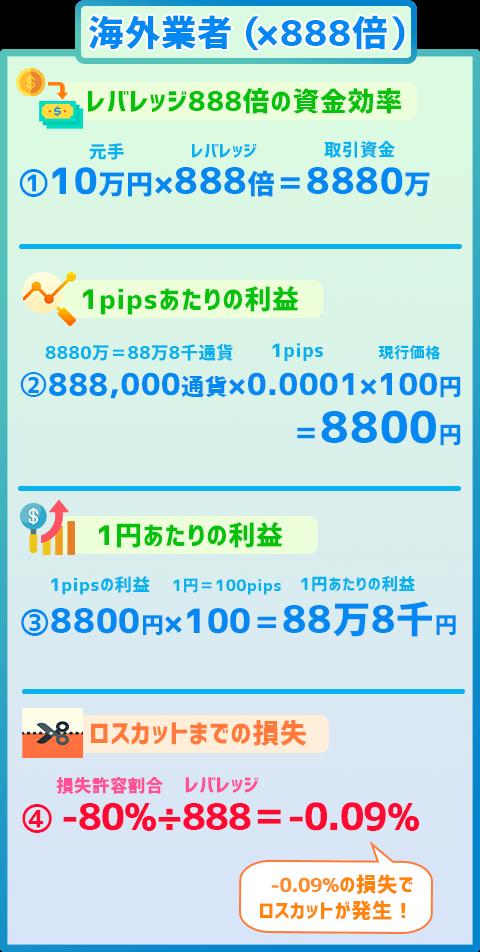 海外FX業者XMのレバレッジ888倍はいくら稼げる?(シミュレーション)