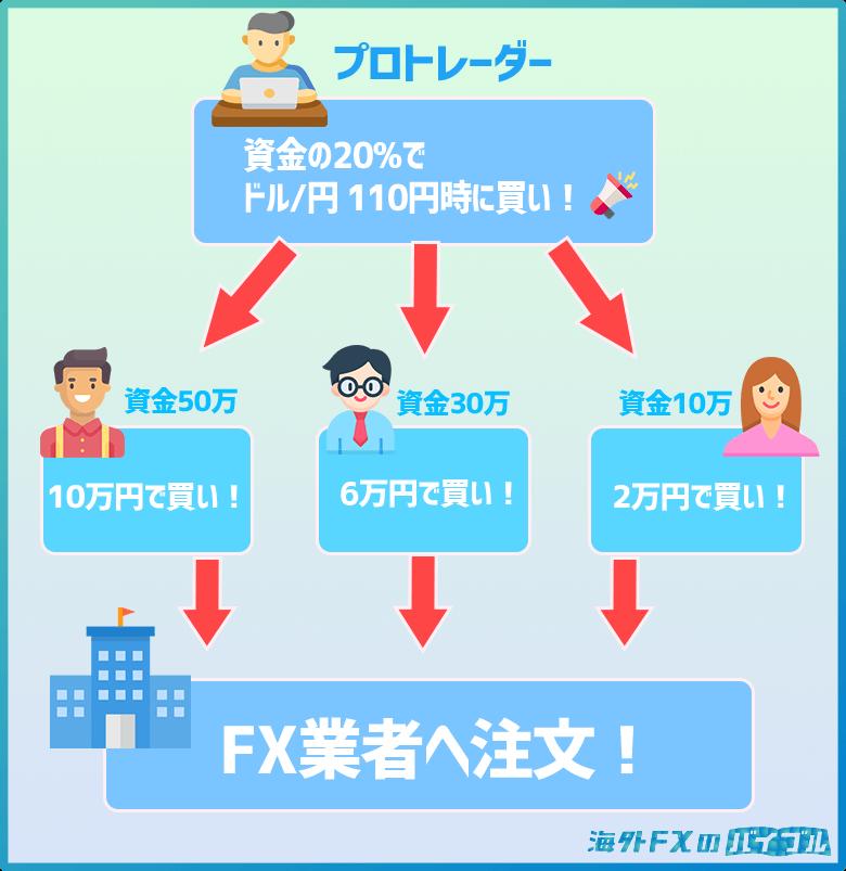 MAM・PAMMの仕組み(図解)