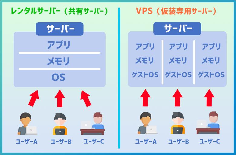 レンタルサーバーとVPSの違い(図解)