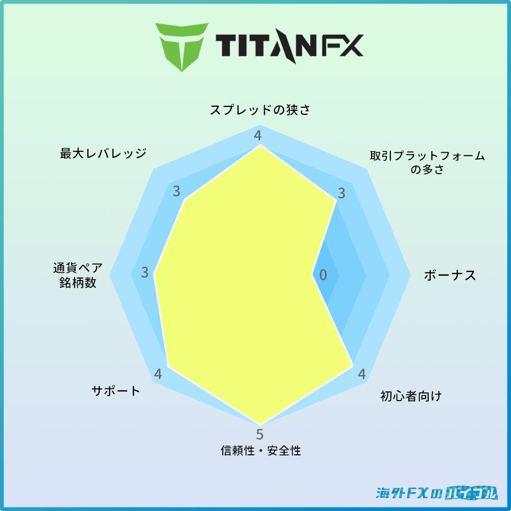 TitanFX(タイタンFX)の特徴・メリット・デメリット