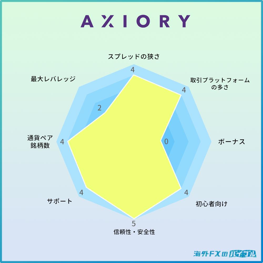 AXIORY(アキシオリー)の特徴・メリット・デメリット