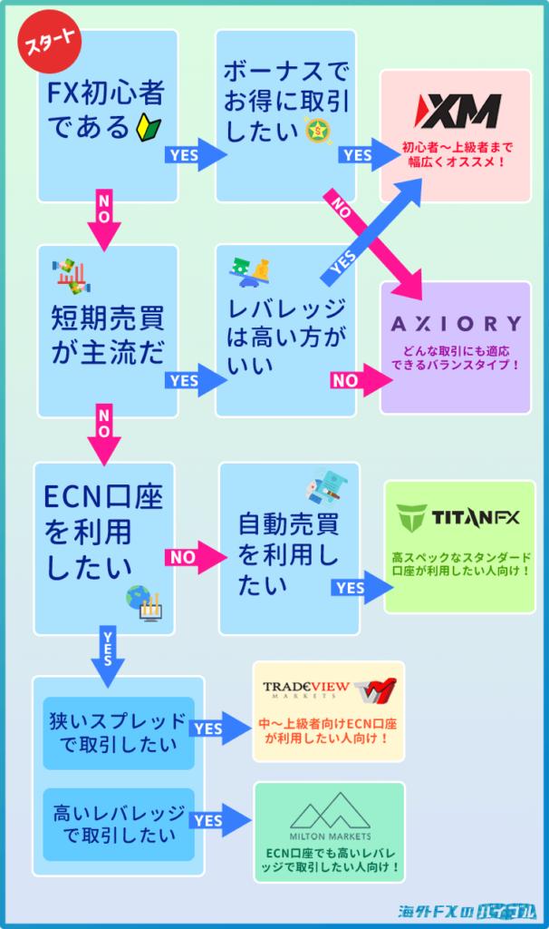 海外FXの選び方