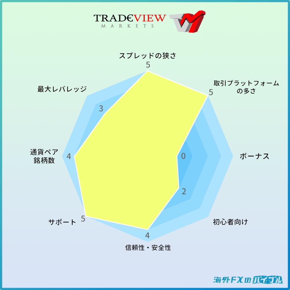 TradeView(トレードビュー)の特徴・メリット・デメリット