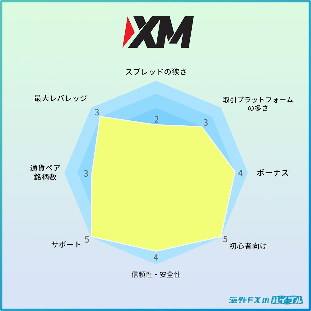XMの特徴・メリット・デメリット