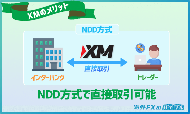 XMはNDD方式の採用で業者のノミ行為が発生しない