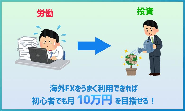 海外FXで月10万円稼ぐ