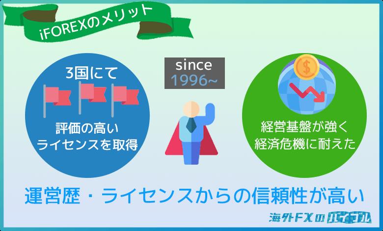 iFOREX(アイフォレックス)はライセンス・運営歴の信頼性が高い