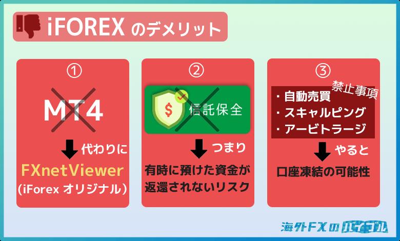 iFOREX(アイフォレックス)の3つのデメリット