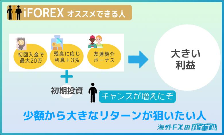 iFOREX(アイフォレックス)は少ない資金でも大きなリターンを狙いたい人にオススメ