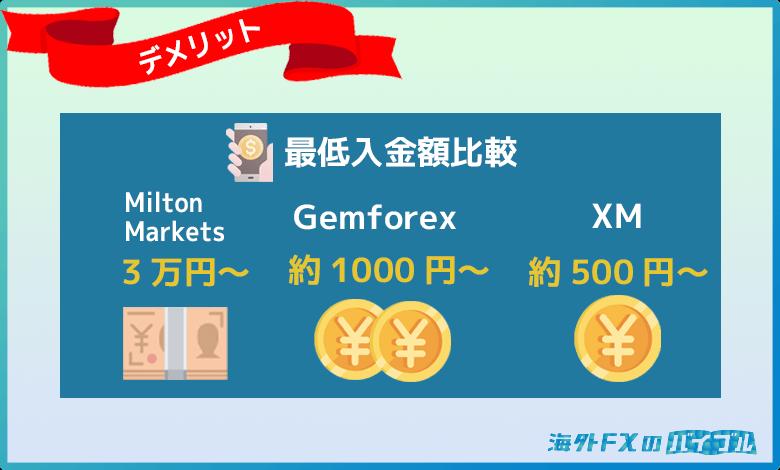 Milton Markets(ミルトンマーケッツ )は最低入金額が3万円と高い